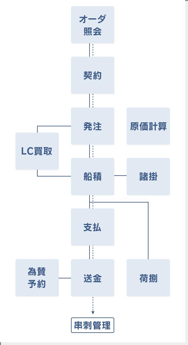 システム概要と主な機能[図]